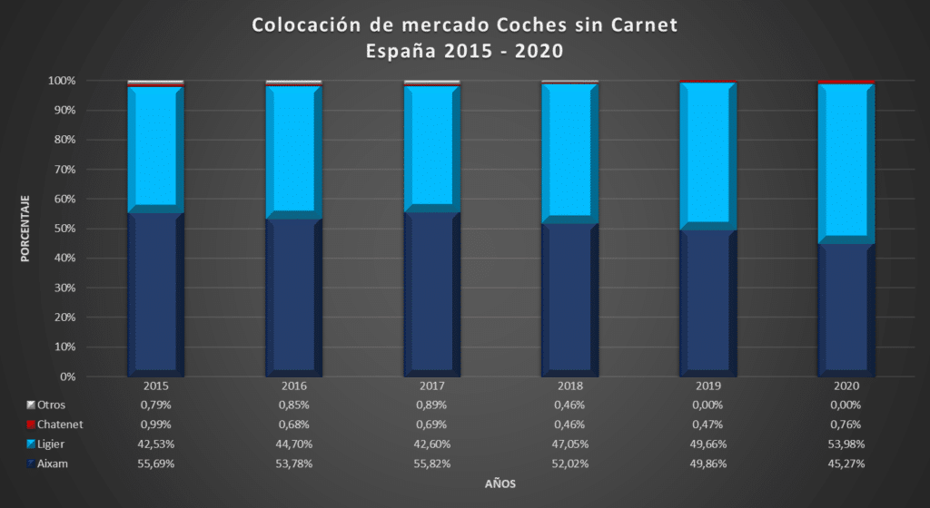 Estadísticas de los coches sin carnet